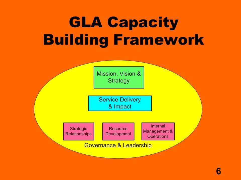 7 GLA CB Framework/ Where Advocacy Fits In