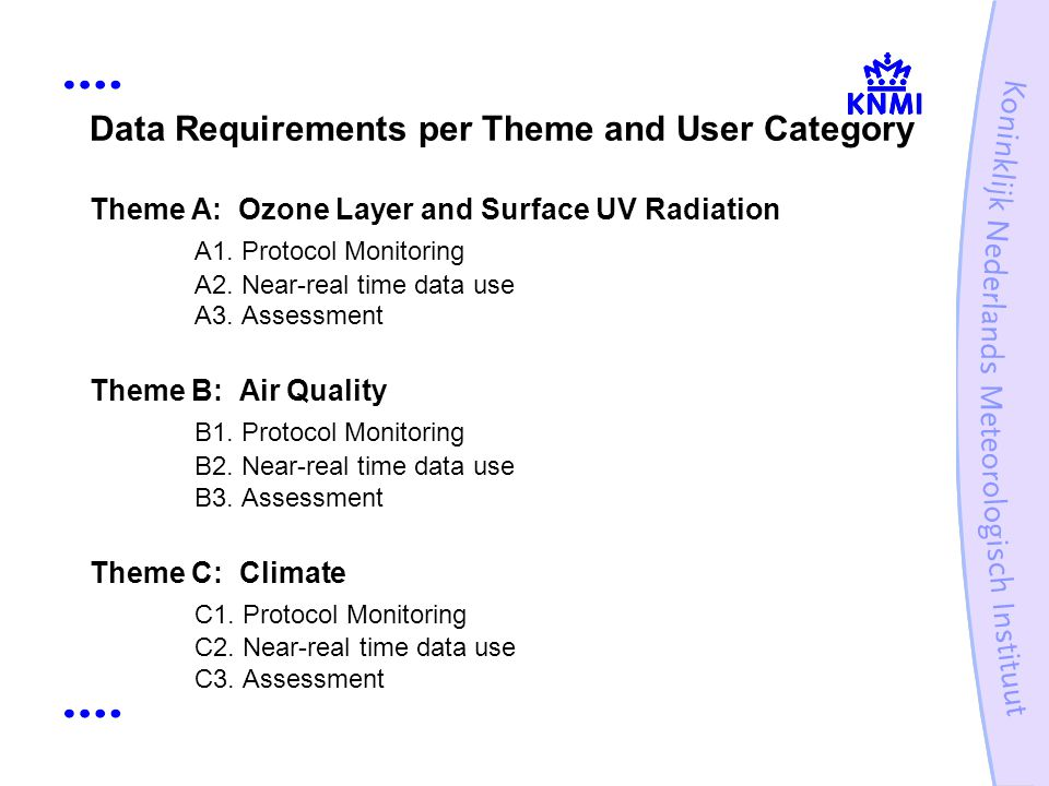 Data Requirements per Theme and User Category Theme A: Ozone Layer and Surface UV Radiation A1.