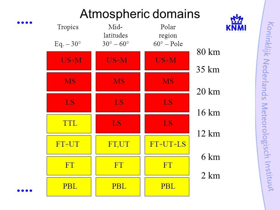 Atmospheric domains US + M MS LS TTL US + M MS US + M MS LS FT + UTFT,UT Tropics Eq.