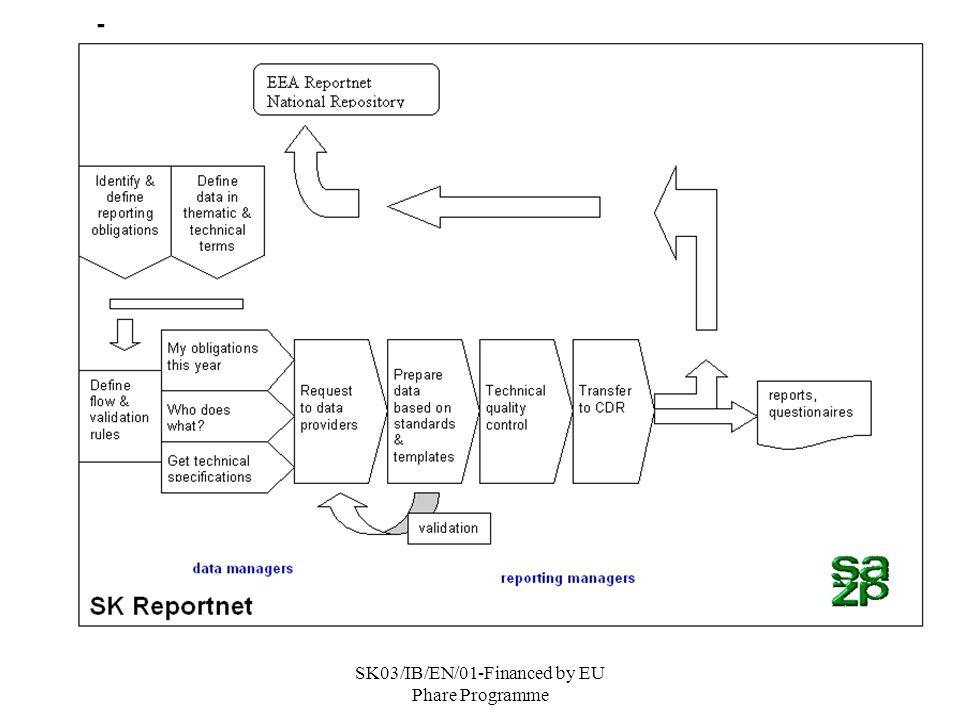 SK03/IB/EN/01-Financed by EU Phare Programme Posilnenie inštitucionálnych kapacít v sektore životného prostredia Activity 1.