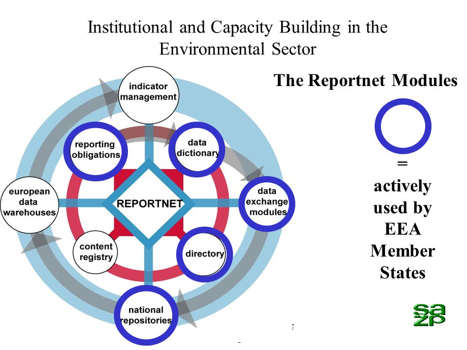 SK03/IB/EN/01-Financed by EU Phare Programme Institutional and Capacity Building in the Environmental Sector The Reportnet Modules = actively used by EEA Member States