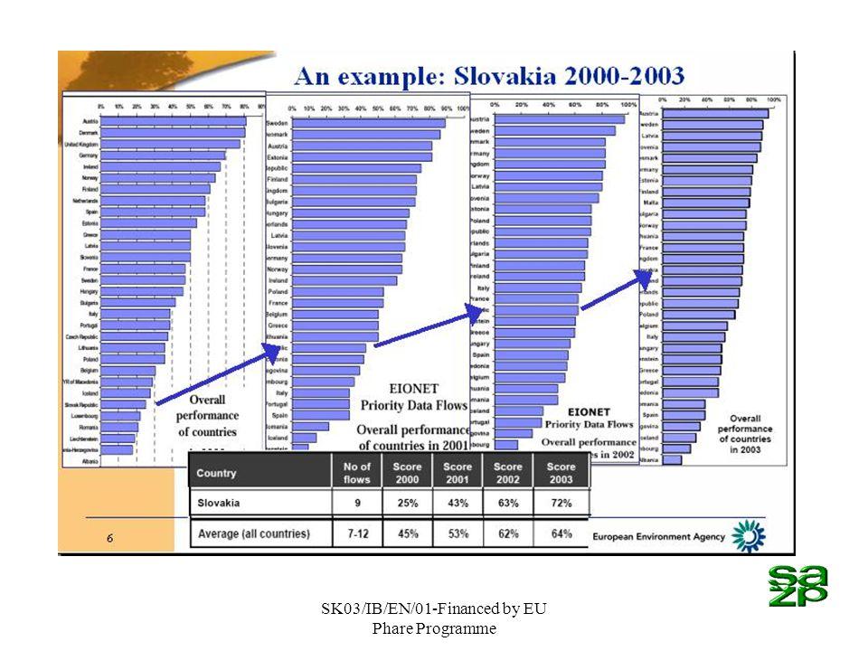SK03/IB/EN/01-Financed by EU Phare Programme Posilnenie inštitucionálnych kapacít v sektore životného prostredia Activity 2.