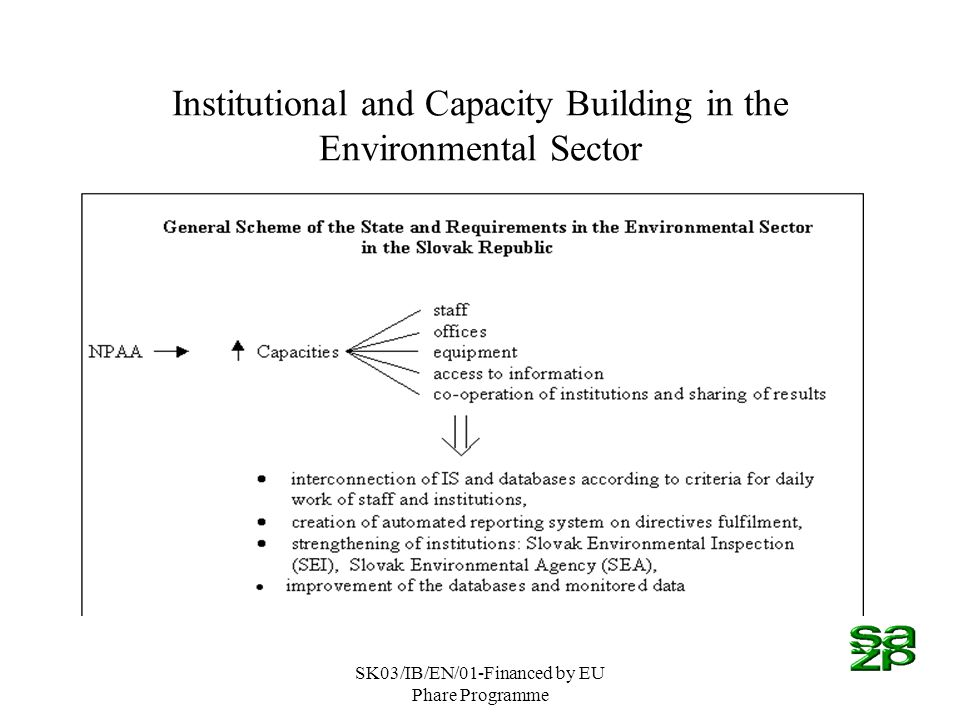 SK03/IB/EN/01-Financed by EU Phare Programme Institutional and Capacity Building in the Environmental Sector