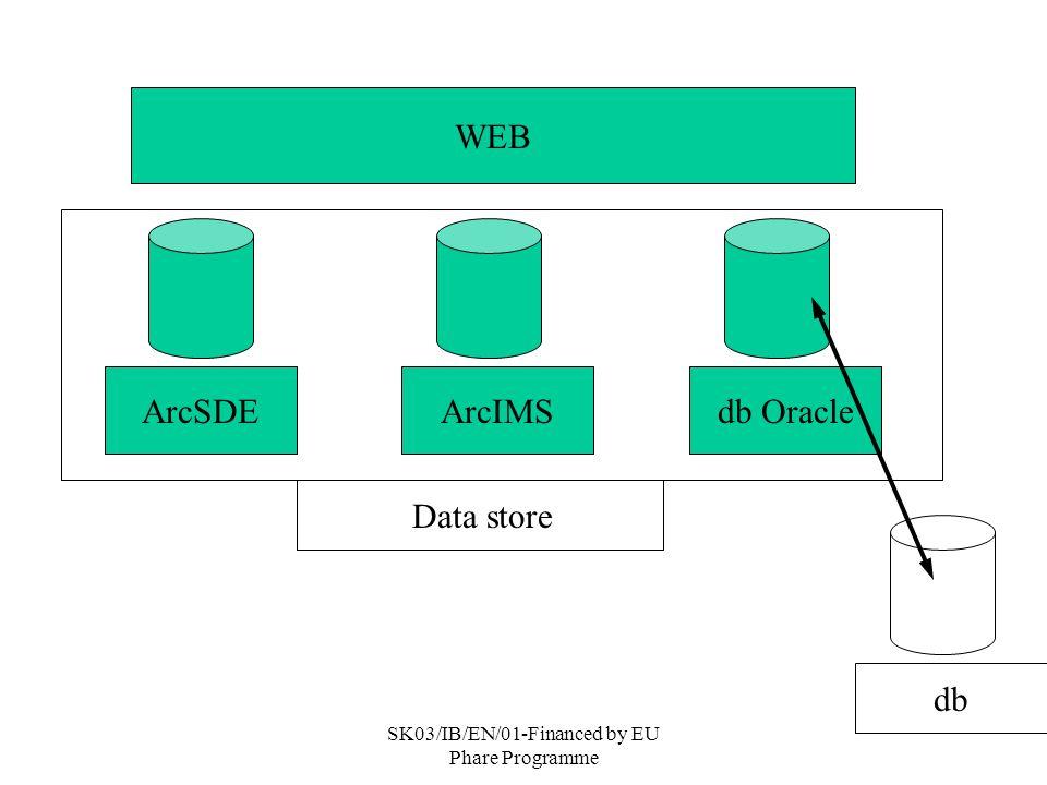 SK03/IB/EN/01-Financed by EU Phare Programme ArcSDEArcIMSdb Oracle WEB Data store db