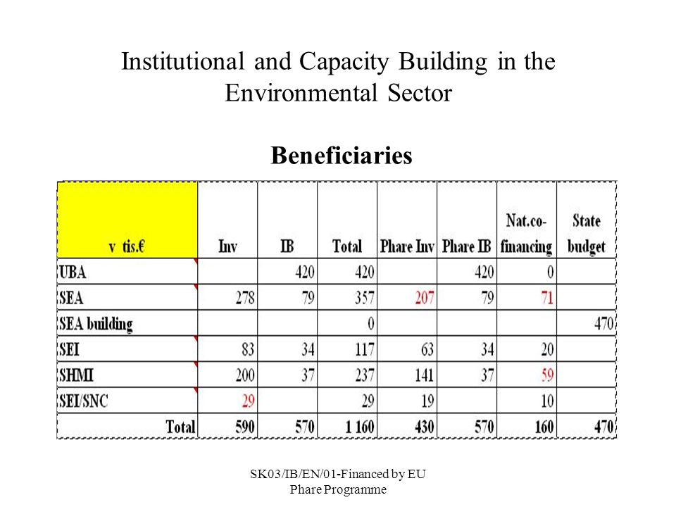 SK03/IB/EN/01-Financed by EU Phare Programme Institutional and Capacity Building in the Environmental Sector Beneficiaries