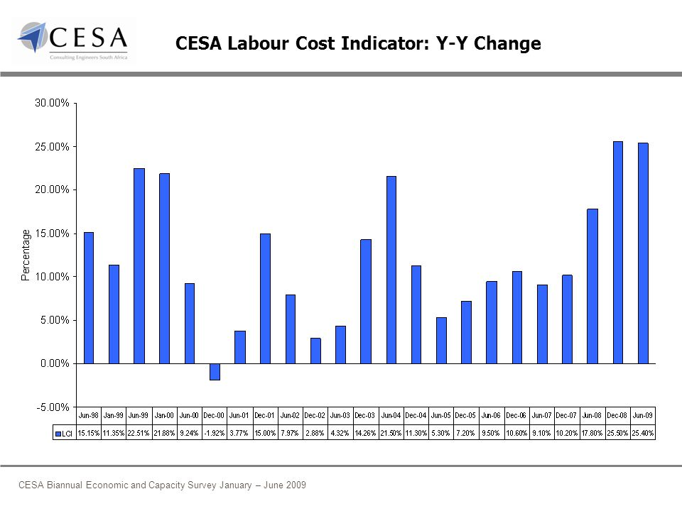 CESA Biannual Economic and Capacity Survey January – June 2009 CESA Labour Cost Indicator: Y-Y Change
