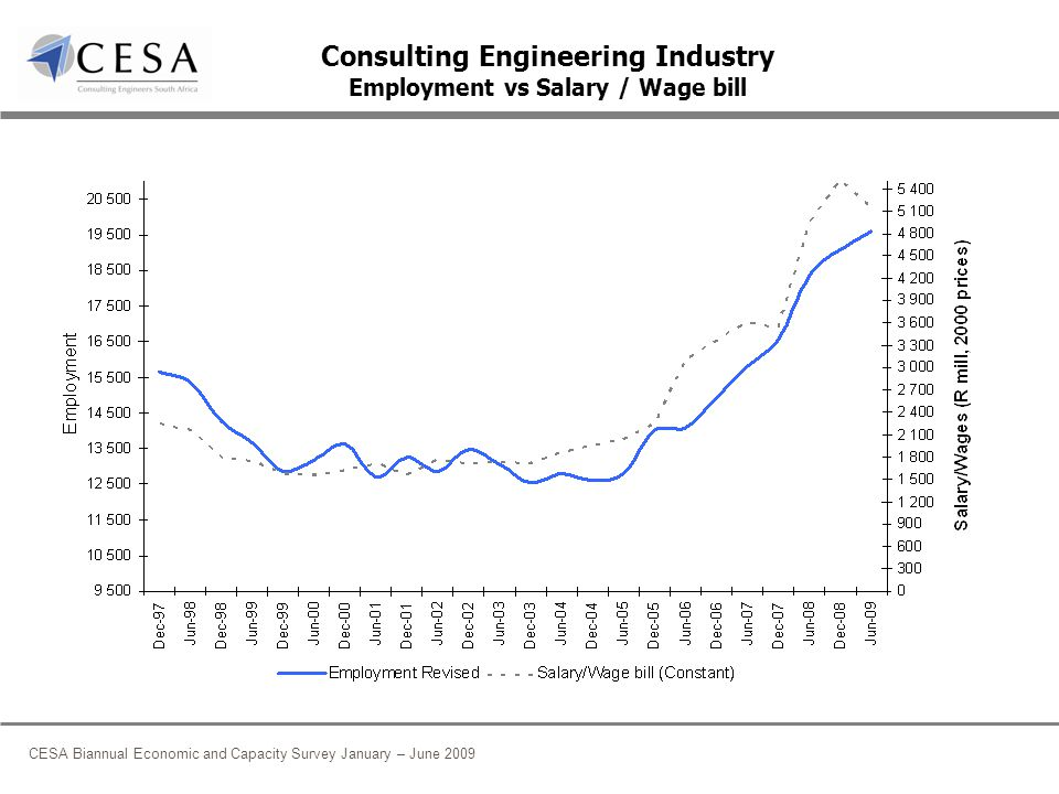 CESA Biannual Economic and Capacity Survey January – June 2009 Consulting Engineering Industry Employment vs Salary / Wage bill