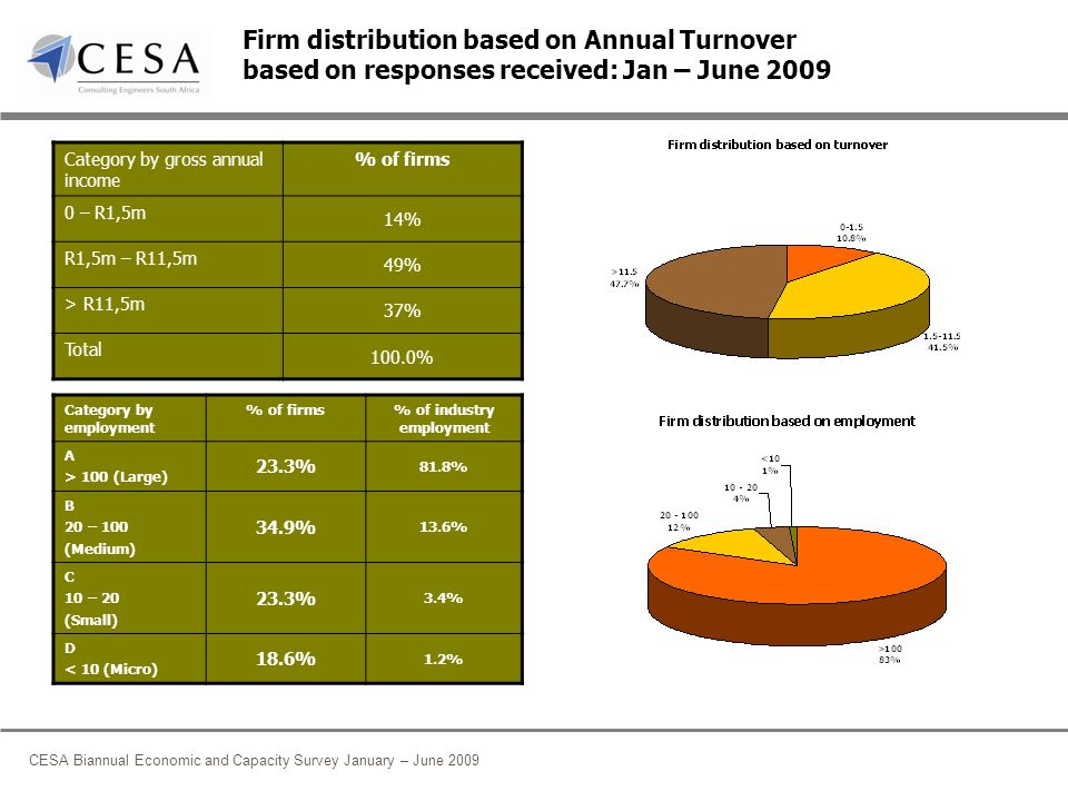 CESA Biannual Economic and Capacity Survey January – June 2009 Firm distribution based on Annual Turnover based on responses received: Jan – June 2009 Category by gross annual income % of firms 0 – R1,5m 14% R1,5m – R11,5m 49% > R11,5m 37% Total 100.0% Category by employment % of firms% of industry employment A > 100 (Large) 23.3% 81.8% B 20 – 100 (Medium) 34.9% 13.6% C 10 – 20 (Small) 23.3% 3.4% D < 10 (Micro) 18.6% 1.2%