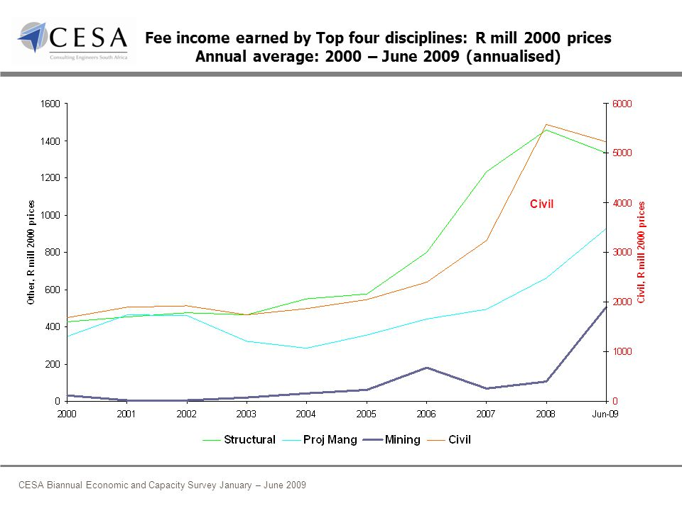 CESA Biannual Economic and Capacity Survey January – June 2009 Fee income earned by Top four disciplines: R mill 2000 prices Annual average: 2000 – June 2009 (annualised) Civil