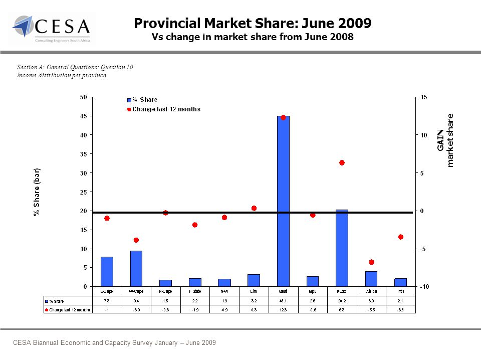 CESA Biannual Economic and Capacity Survey January – June 2009 Provincial Market Share: June 2009 Vs change in market share from June 2008 GAIN market share Section A: General Questions: Question 10 Income distribution per province