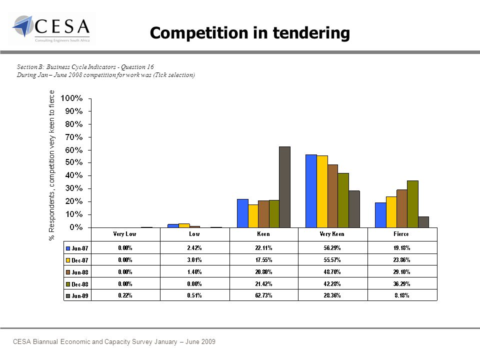 CESA Biannual Economic and Capacity Survey January – June 2009 Competition in tendering Section B: Business Cycle Indicators - Question 16 During Jan – June 2008 competition for work was (Tick selection)