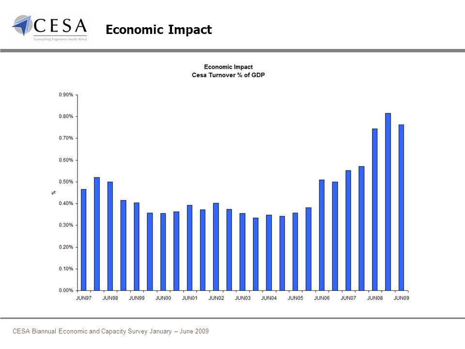 CESA Biannual Economic and Capacity Survey January – June 2009 Economic Impact