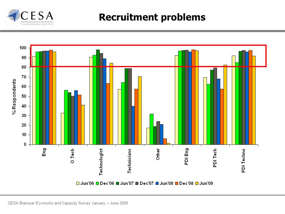 CESA Biannual Economic and Capacity Survey January – June 2009 Recruitment problems