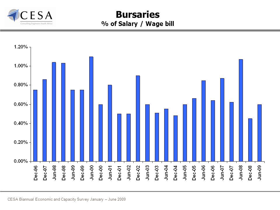CESA Biannual Economic and Capacity Survey January – June 2009 Bursaries % of Salary / Wage bill