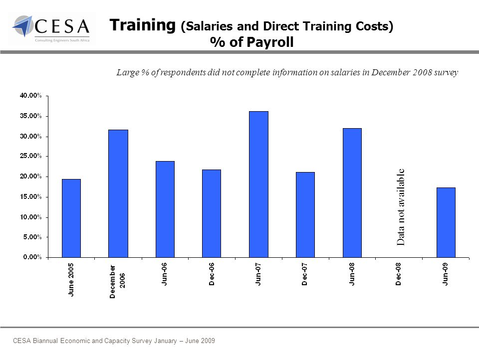 CESA Biannual Economic and Capacity Survey January – June 2009 Training (Salaries and Direct Training Costs) % of Payroll Data not available Large % of respondents did not complete information on salaries in December 2008 survey