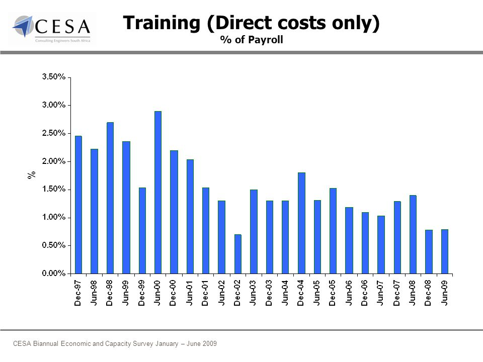 CESA Biannual Economic and Capacity Survey January – June 2009 Training (Direct costs only) % of Payroll