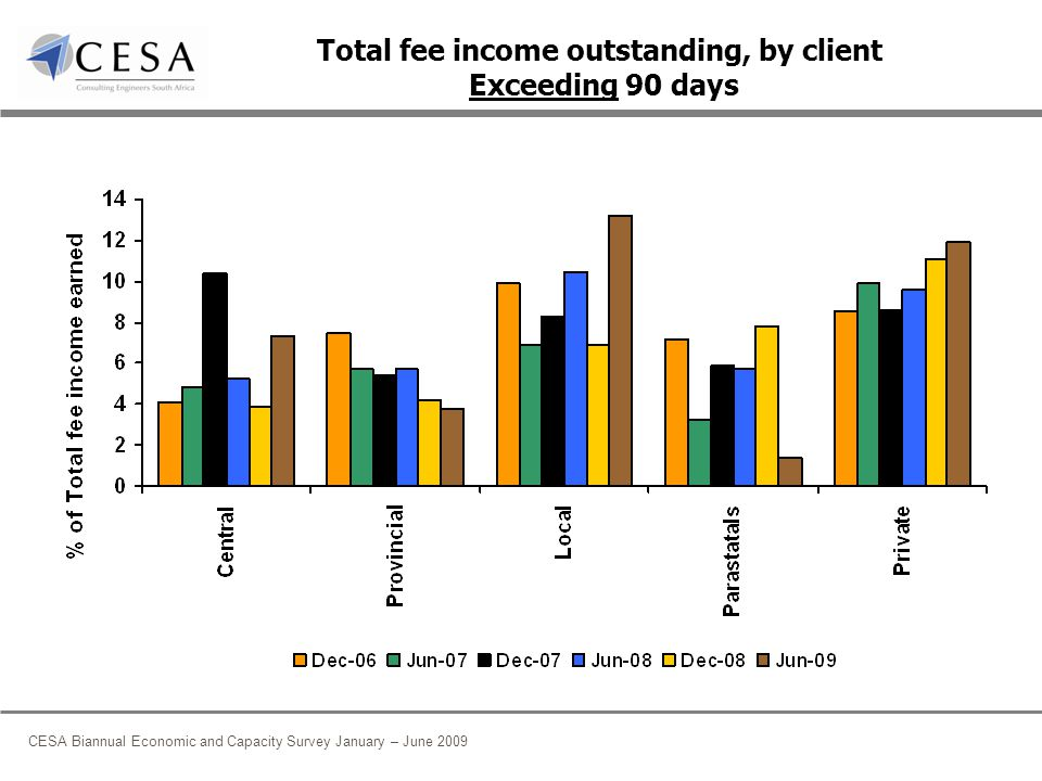 CESA Biannual Economic and Capacity Survey January – June 2009 Total fee income outstanding, by client Exceeding 90 days