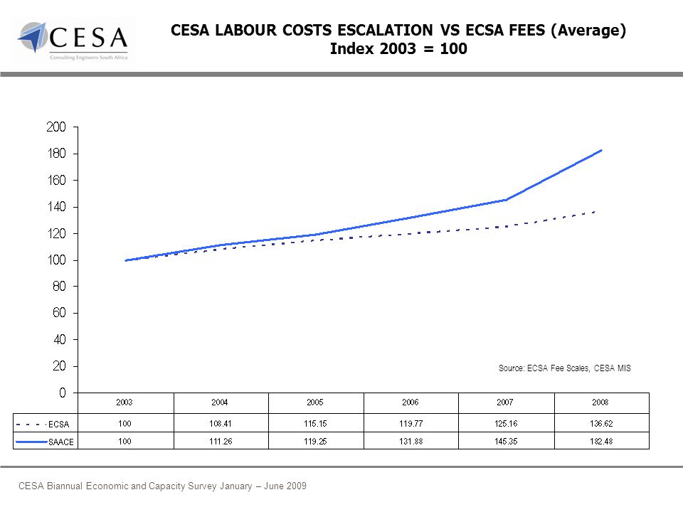 CESA Biannual Economic and Capacity Survey January – June 2009 CESA LABOUR COSTS ESCALATION VS ECSA FEES (Average) Index 2003 = 100 Source: ECSA Fee Scales, CESA MIS
