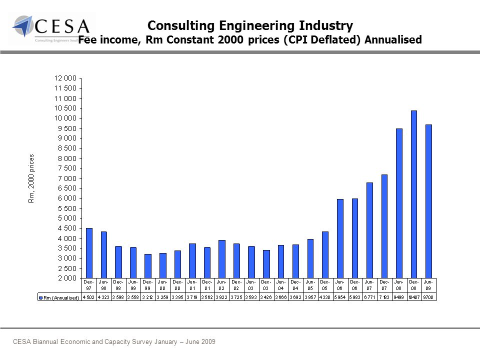 CESA Biannual Economic and Capacity Survey January – June 2009 Consulting Engineering Industry Fee income, Rm Constant 2000 prices (CPI Deflated) Annualised