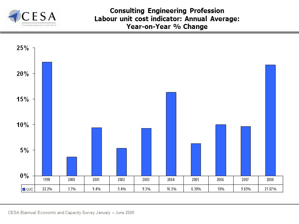 CESA Biannual Economic and Capacity Survey January – June 2009 Consulting Engineering Profession Labour unit cost indicator: Annual Average: Year-on-Year % Change