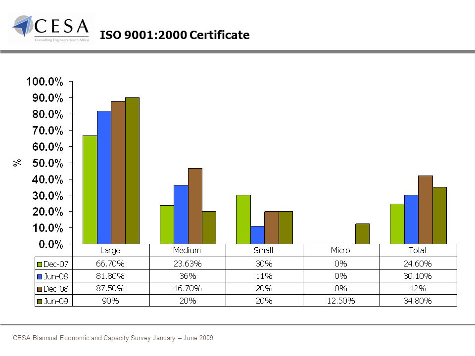 CESA Biannual Economic and Capacity Survey January – June 2009 ISO 9001:2000 Certificate