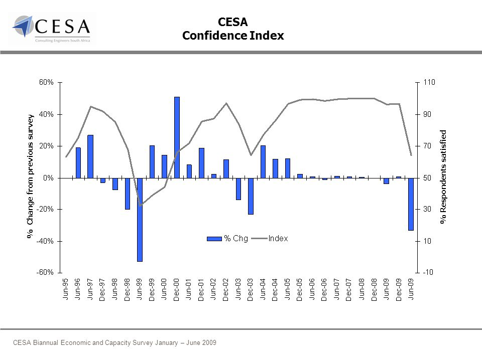 CESA Biannual Economic and Capacity Survey January – June 2009 Fee income earned by Sub-disciplines: % Market Share % point change in % share in the last 12 months Question: What type of work did your company engage in during the past 6 months.