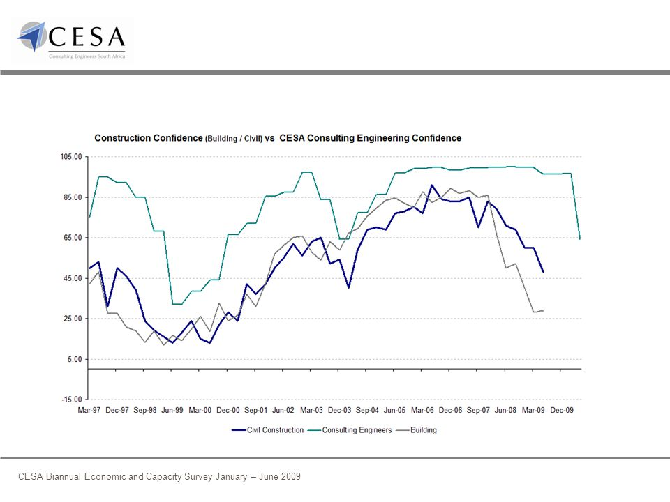 CESA Biannual Economic and Capacity Survey January – June 2009 Industry Capacity Utilisation Of existing technical staff