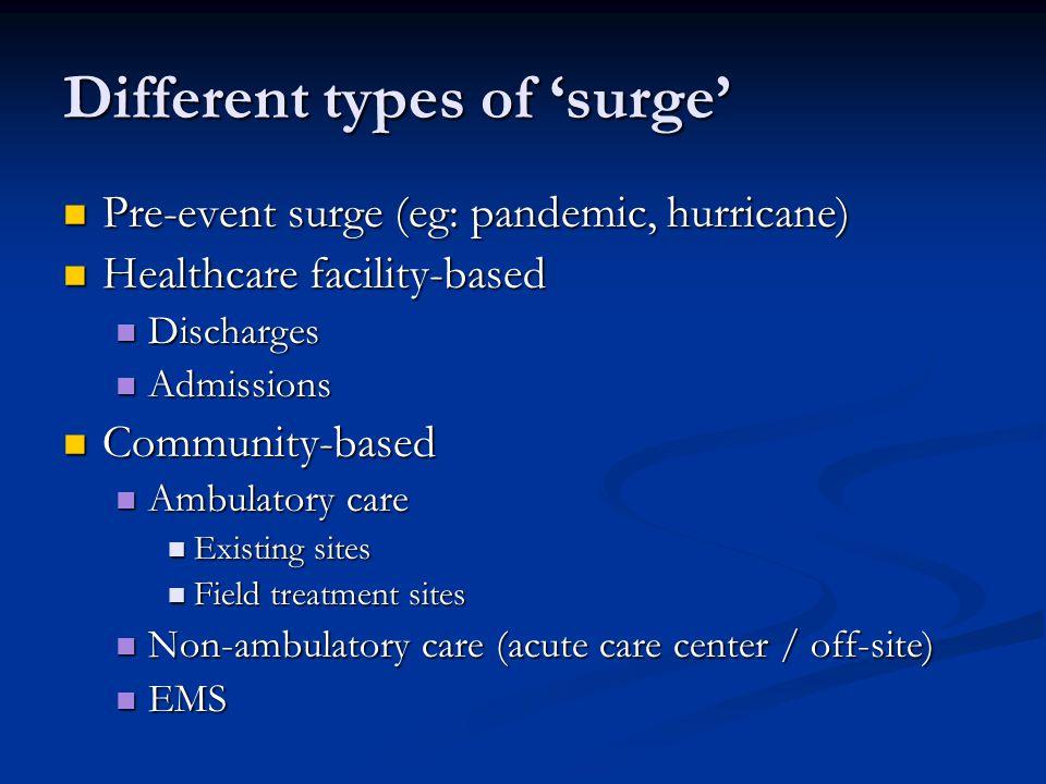 Different types of surge Pre-event surge (eg: pandemic, hurricane) Pre-event surge (eg: pandemic, hurricane) Healthcare facility-based Healthcare faci