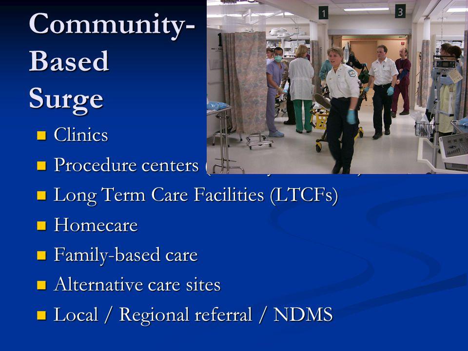 Community- Based Surge Clinics Clinics Procedure centers (i.e. dialysis centers) Procedure centers (i.e. dialysis centers) Long Term Care Facilities (