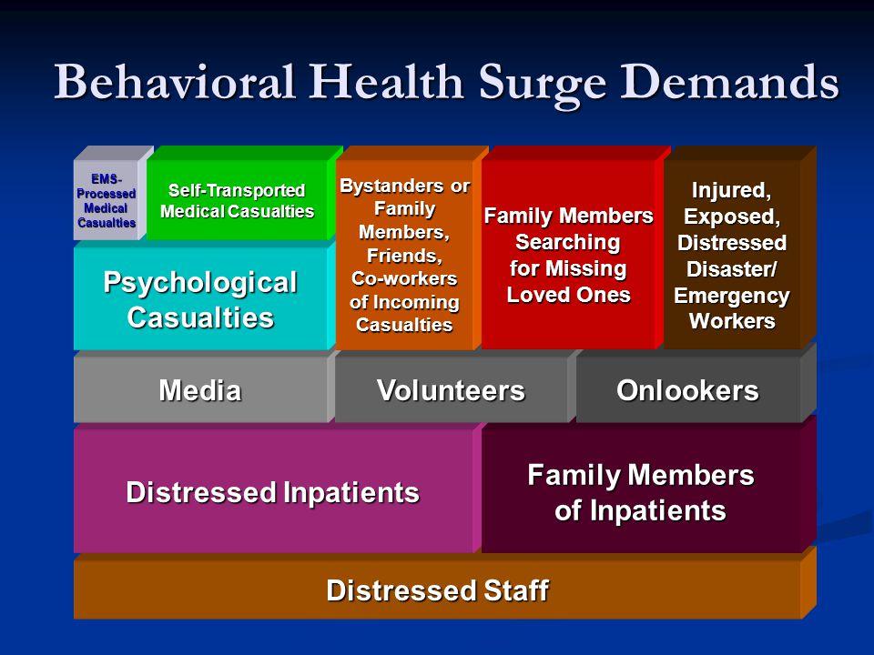 IN-HOUSE Distressed Staff INPATIENT Distressed Inpatients Family Members of Inpatients INCOMING Behavioral Health Surge Demands MediaVolunteersOnlooke