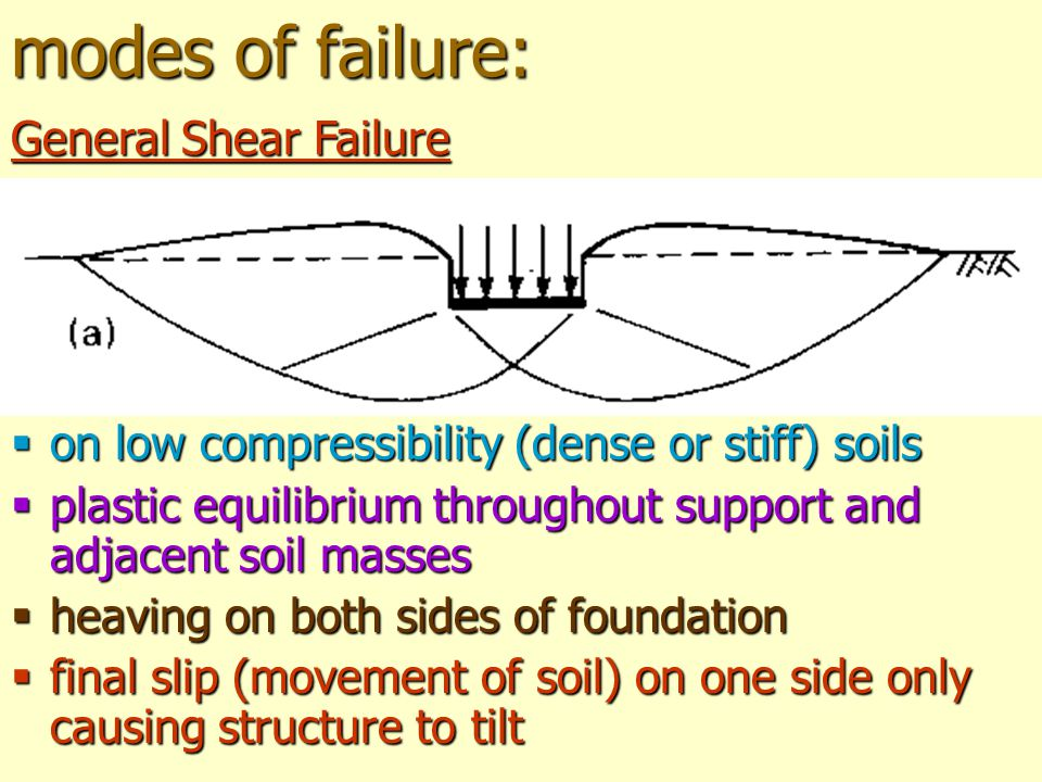 modes of failure: on low compressibility (dense or stiff) soils plastic equilibrium throughout support and adjacent soil masses heaving on both sides