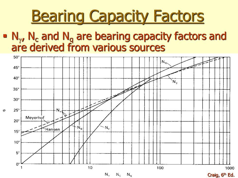 Bearing Capacity Factors N, Nc and Nq are bearing capacity factors and are derived from various sources Craig, 6 th Ed.