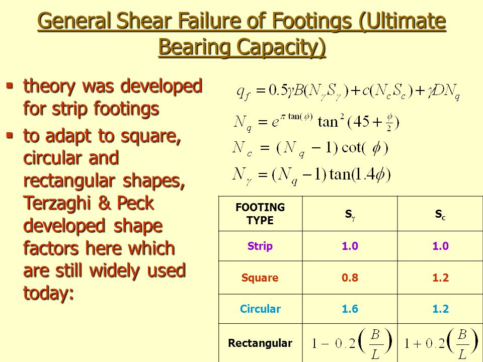 General Shear Failure of Footings (Ultimate Bearing Capacity) FOOTING TYPE SγSγ ScSc Strip1.0 Square0.81.2 Circular1.61.2 Rectangular theory was devel
