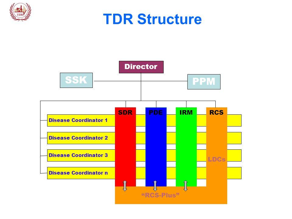 Disease Coordinator 1 Disease Coordinator 2 Disease Coordinator 3 Disease Coordinator n Director PPM SDR PDE IRMRCS LDCs RCS-Plus TDR Structure SSK