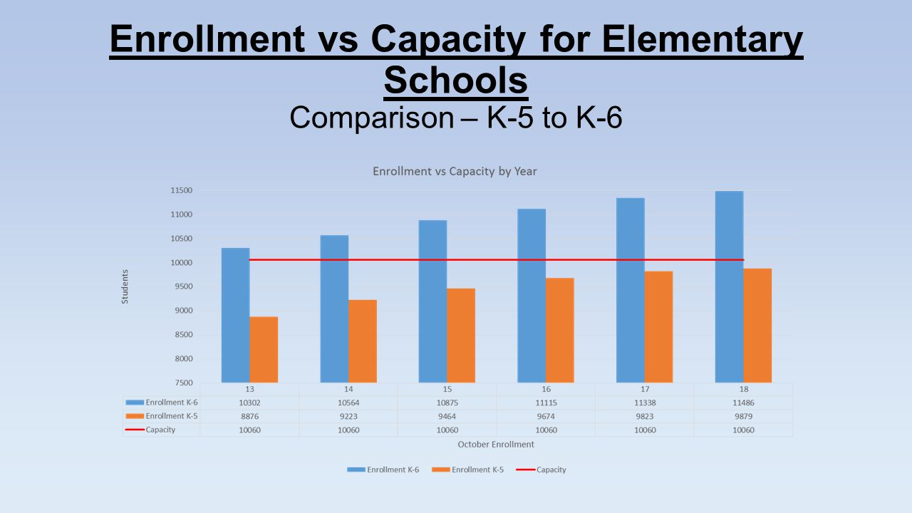 Enrollment vs Capacity for Elementary Schools Comparison – K-5 to K-6