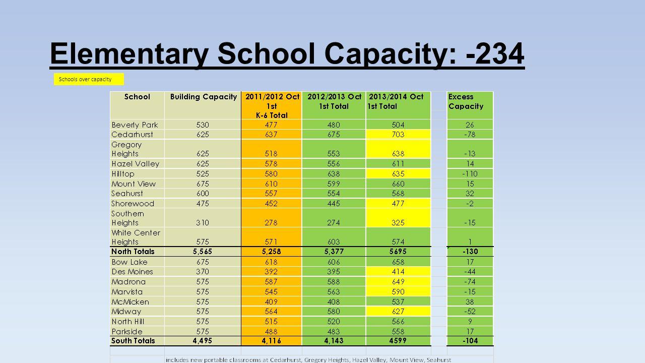 Enrollment vs Capacity for Elementary Schools Comparison – K-5 to K-6