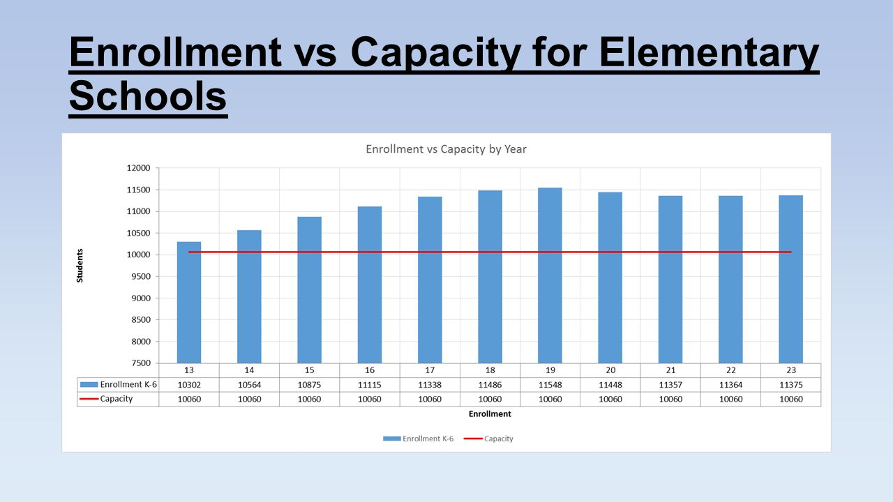 Enrollment vs Capacity for Elementary Schools
