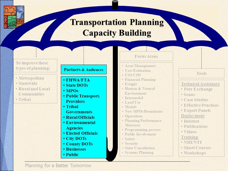 To improve these types of planning: Metropolitan Statewide Rural and Local Communities Tribal Partners & Audiences FHWA/FTA State DOTs MPOs Public Transport.