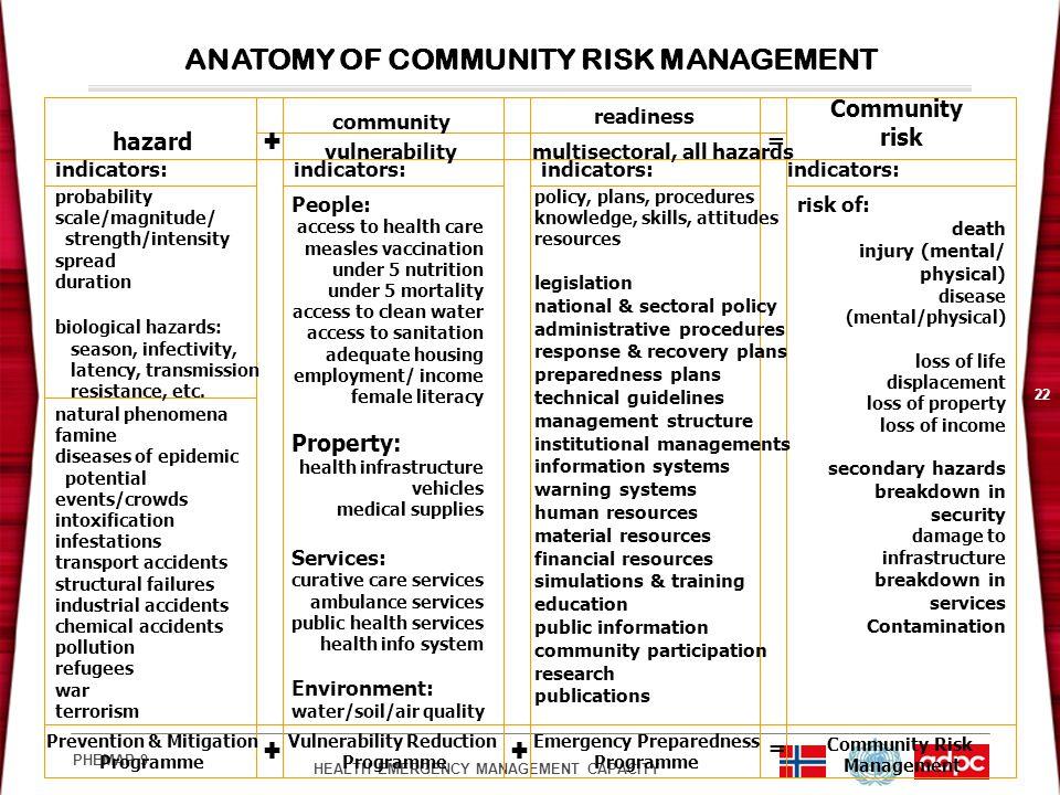 HEALTH EMERGENCY MANAGEMENT CAPACITY PHEMAP 9 22 ANATOMY OF COMMUNITY RISK MANAGEMENT hazard community vulnerability readiness multisectoral, all haza