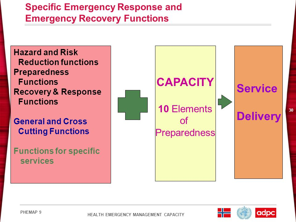HEALTH EMERGENCY MANAGEMENT CAPACITY PHEMAP 9 30 Specific Emergency Response and Emergency Recovery Functions Hazard and Risk Reduction functions Prep