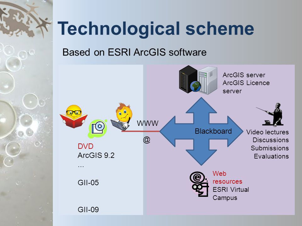 Technological scheme Based on ESRI ArcGIS software DVD ArcGIS 9.2...