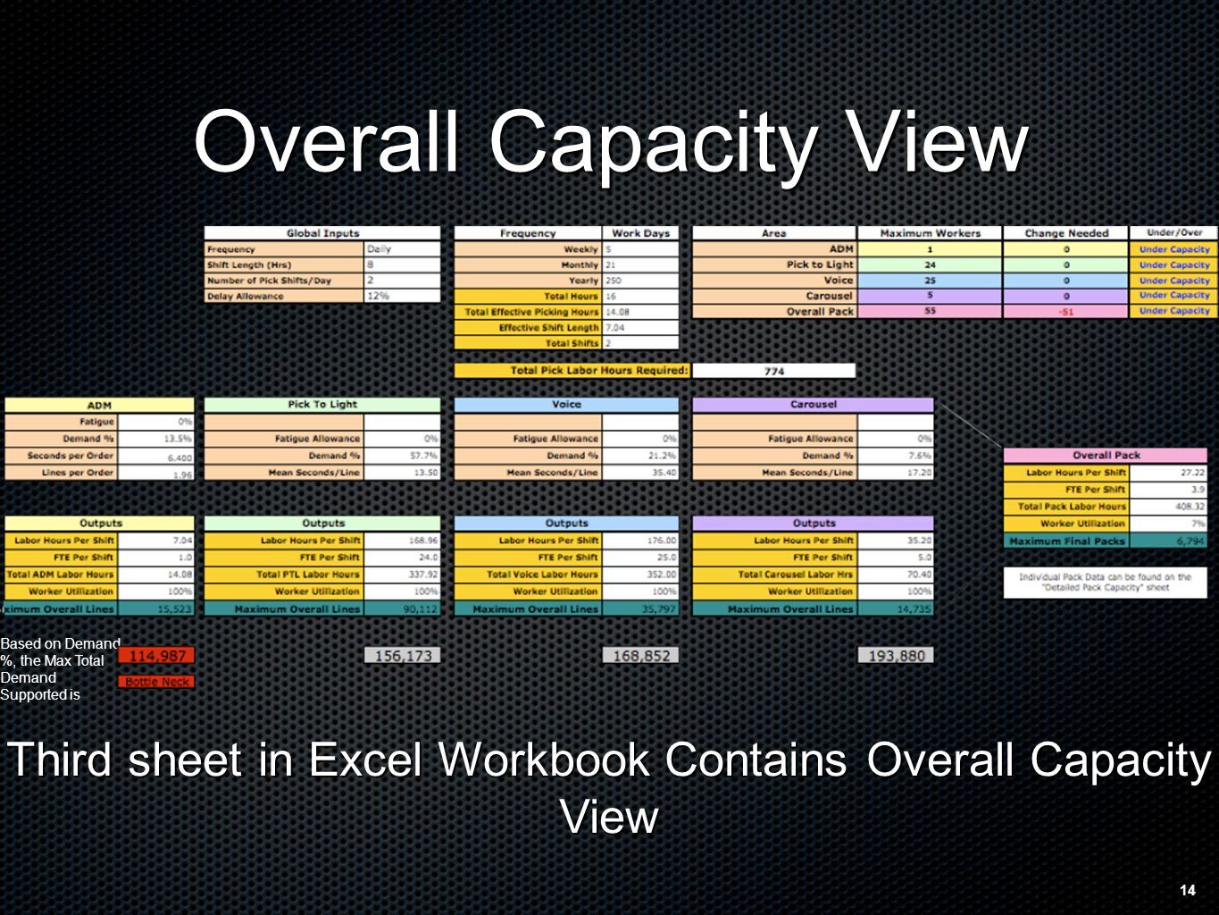 14 Overall Capacity View Third sheet in Excel Workbook Contains Overall Capacity View Based on Demand %, the Max Total Demand Supported is