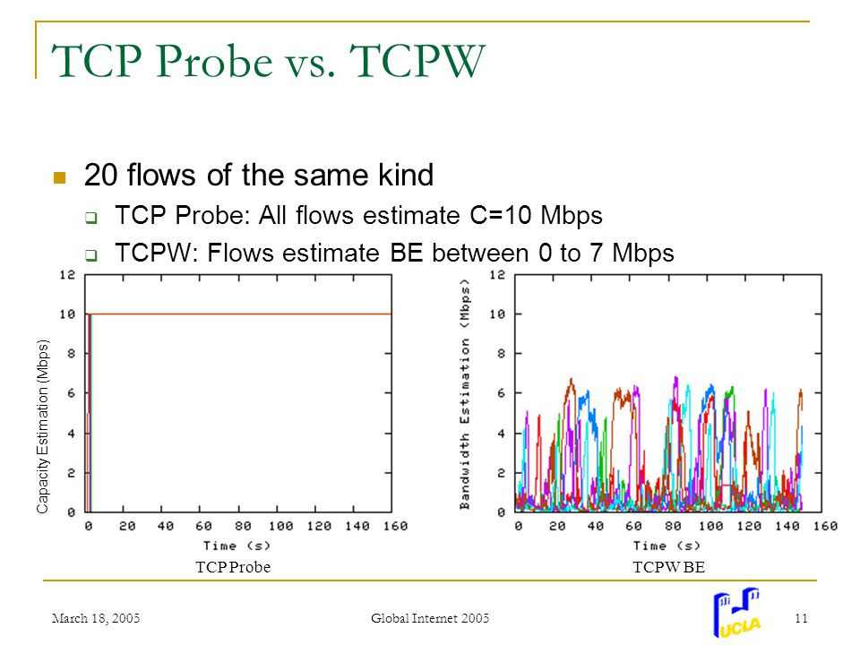 March 18, 2005 Global Internet 2005 11 TCP Probe vs.