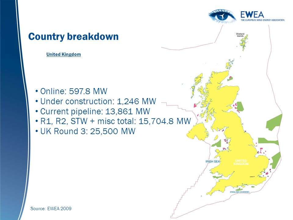 Global cumulative wind power capacity 1990-2007 (MW) Country breakdown United Kingdom Source: EWEA 2009 Online: 597.8 MW Under construction: 1,246 MW Current pipeline: 13,861 MW R1, R2, STW + misc total: 15,704.8 MW UK Round 3: 25,500 MW