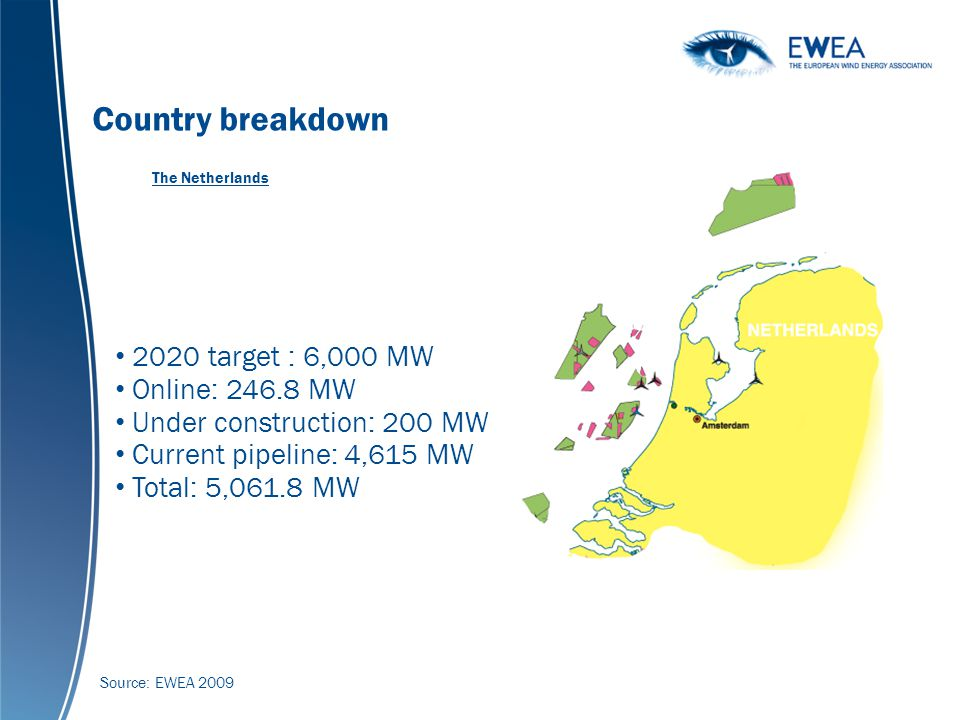 Global cumulative wind power capacity 1990-2007 (MW) Country breakdown 2020 target : 6,000 MW Online: 246.8 MW Under construction: 200 MW Current pipeline: 4,615 MW Total: 5,061.8 MW The Netherlands Source: EWEA 2009