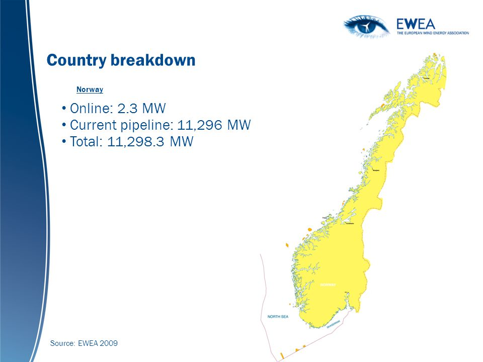 Global cumulative wind power capacity 1990-2007 (MW) Country breakdown Online: 2.3 MW Current pipeline: 11,296 MW Total: 11,298.3 MW Norway Source: EWEA 2009