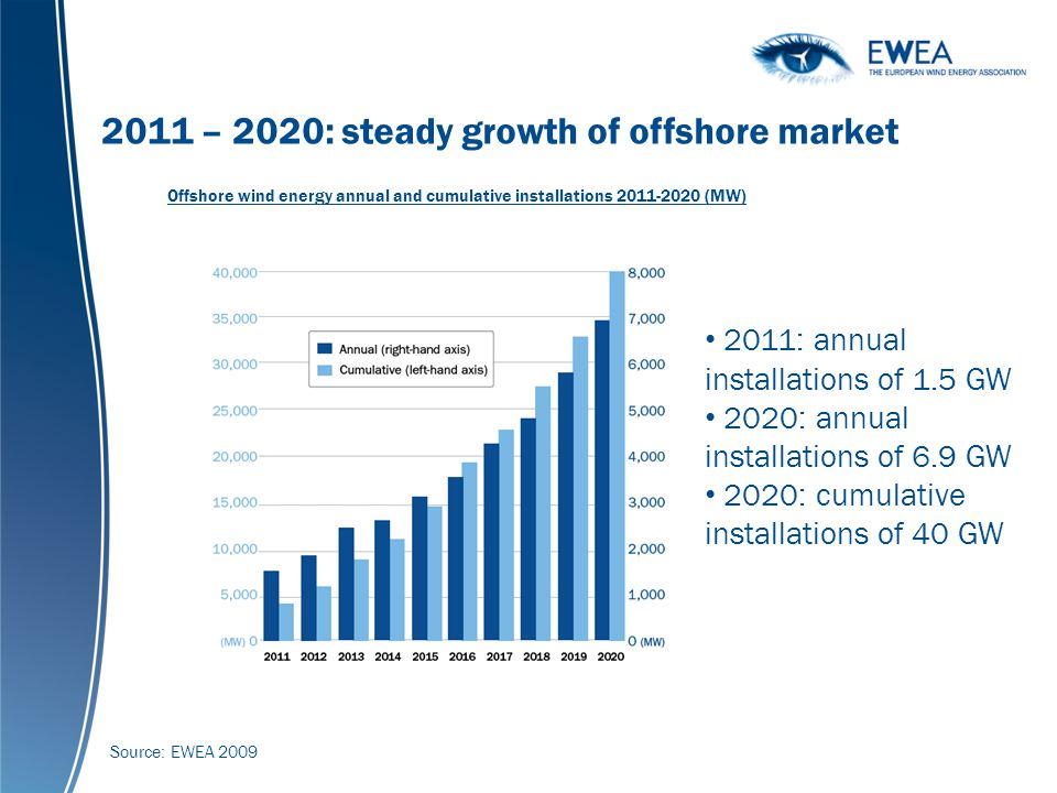 Global cumulative wind power capacity 1990-2007 (MW) 2011 – 2020: steady growth of offshore market Offshore wind energy annual and cumulative installations 2011-2020 (MW) Source: EWEA 2009 2011: annual installations of 1.5 GW 2020: annual installations of 6.9 GW 2020: cumulative installations of 40 GW