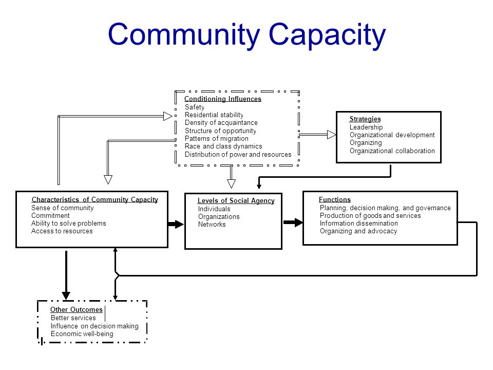 Community Capacity Characteristics of Community Capacity Sense of community Commitment Ability to solve problems Access to resources Levels of Social Agency Individuals Organizations Networks Functions Planning, decision making, and governance Production of goods and services Information dissemination Organizing and advocacy Conditioning Influences Safety Residential stability Density of acquaintance Structure of opportunity Patterns of migration Race and class dynamics Distribution of power and resources Strategies Leadership Organizational development Organizing Organizational collaboration Other Outcomes Better services Influence on decision making Economic well-being