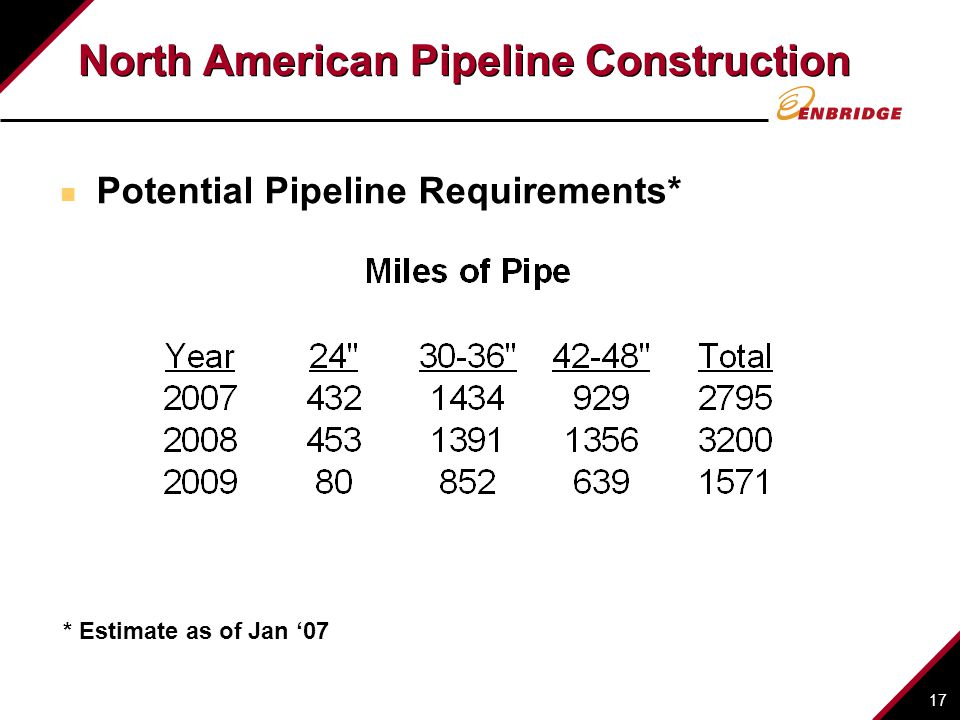 17 North American Pipeline Construction Potential Pipeline Requirements* * Estimate as of Jan 07