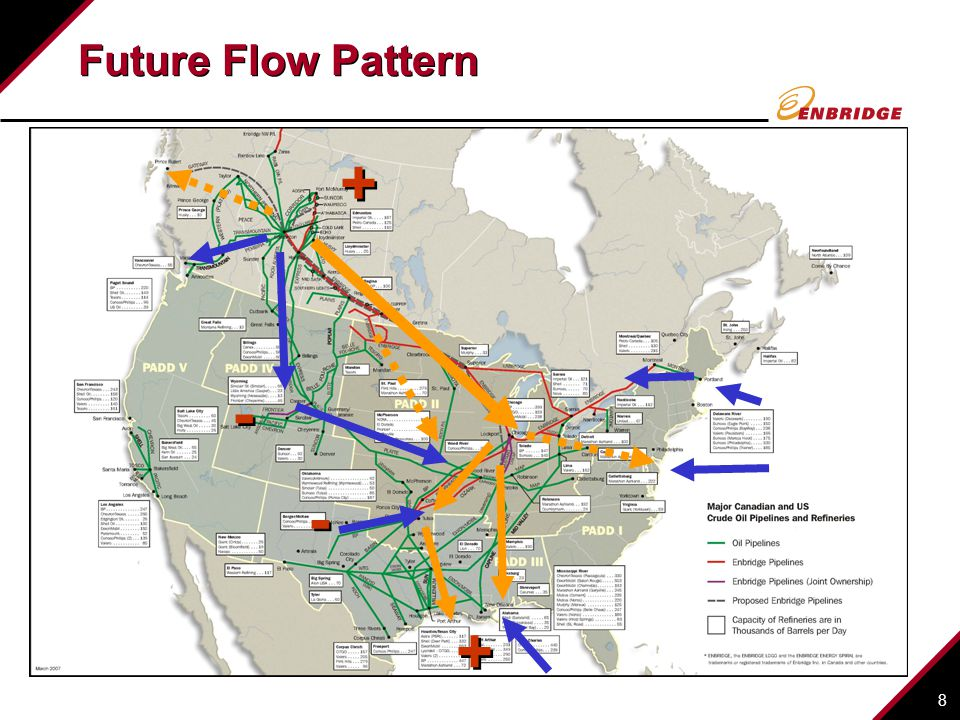 8 Future Flow Pattern + + - - - - + +